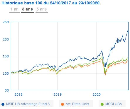 MSIF US Advantage