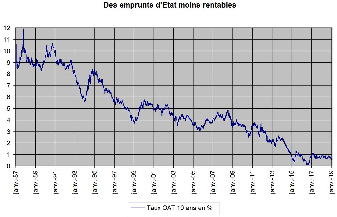 TauxOAT10ans1987-2019