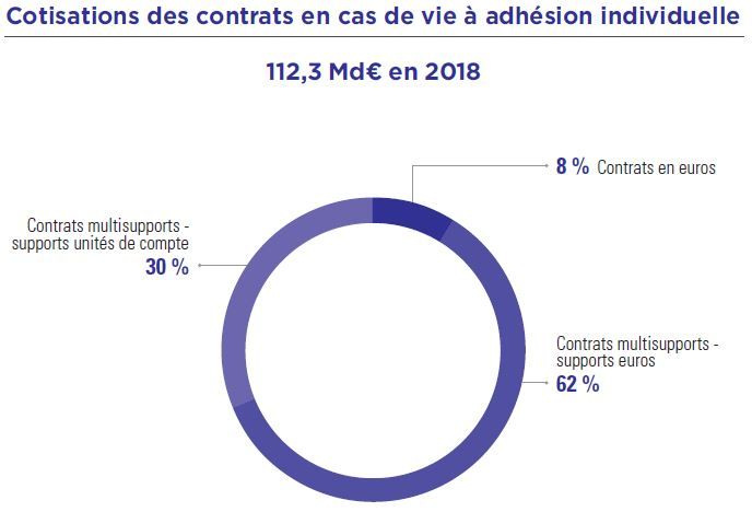 Cotisations assurance vie 2018
