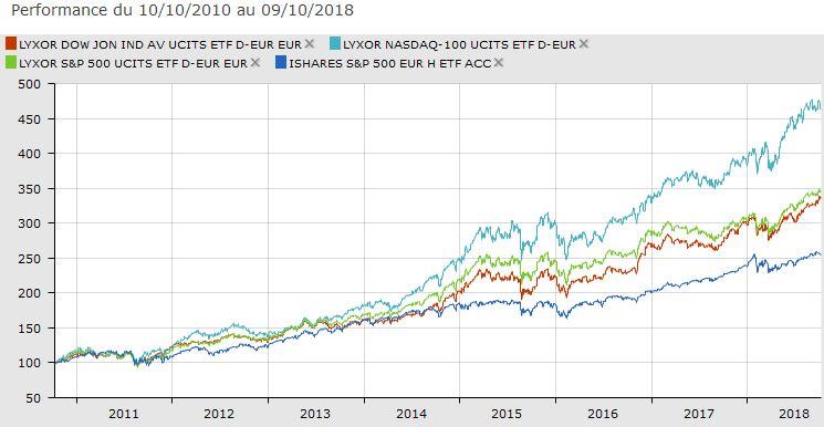 Dow Jones S&P500 Nasdaq-100