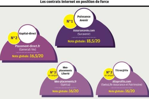 Investir Placement-direct.fr